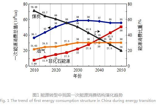 其中,2050年,50%的一次能源消费将是非化石能源,预计2030年后石油