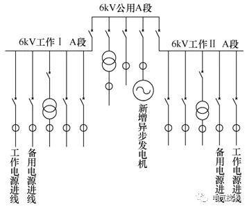 图1 接入厂用高压工作段系统示意图 电机的并网操作在远方dcs操作